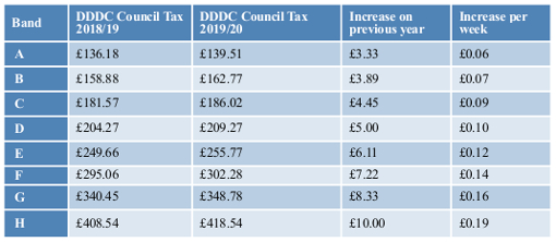 Council Tax Bands table 2019-20