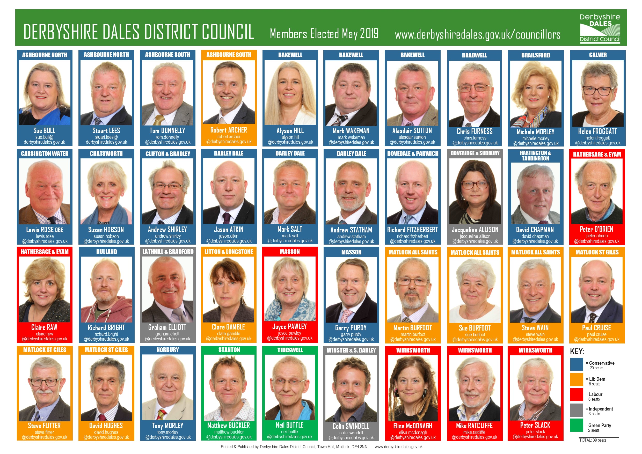 Councillors elected 2019