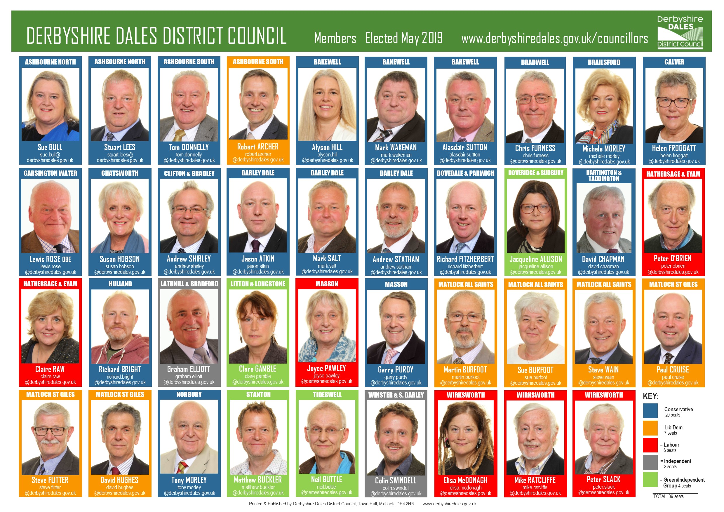 Councillors elected 2019 revised 2